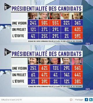 Bayrou président présidentialité présidentiable personnalité politique préférée des français